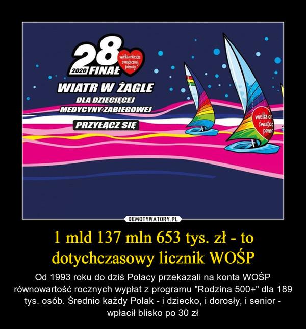 """1 mld 137 mln 653 tys. zł - to dotychczasowy licznik WOŚP – Od 1993 roku do dziś Polacy przekazali na konta WOŚP równowartość rocznych wypłat z programu """"Rodzina 500+"""" dla 189 tys. osób. Średnio każdy Polak - i dziecko, i dorosły, i senior - wpłacił blisko po 30 zł"""